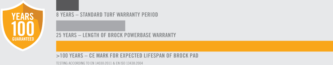 bruilder-warranty-period