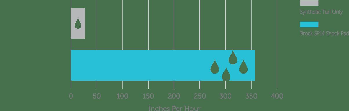 product-shockpad-drainage-per-hour