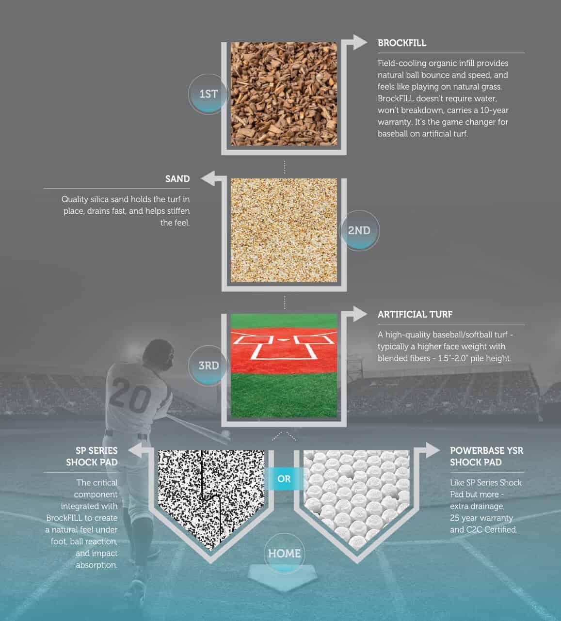 The Brock Baseball System
