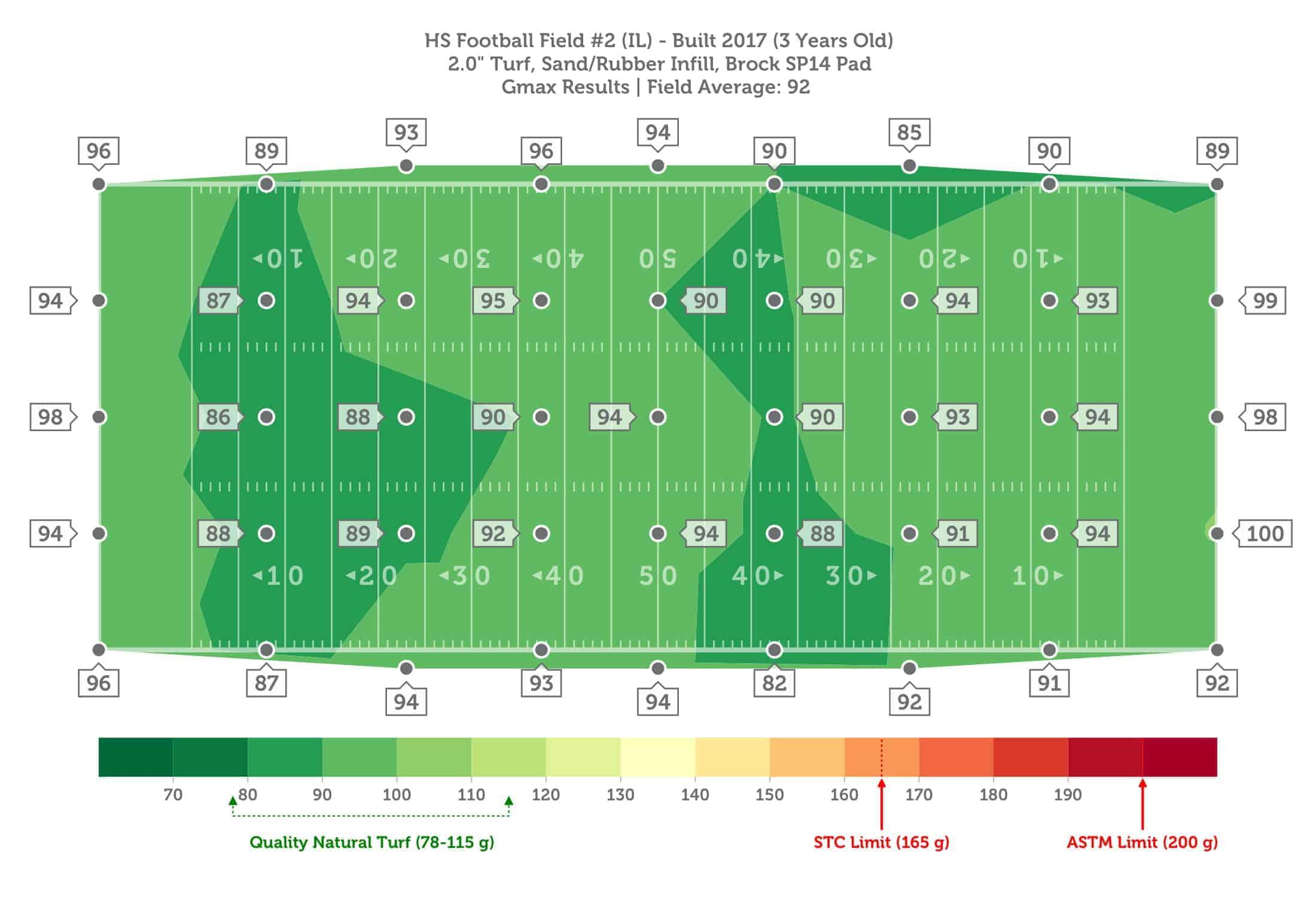2. HS Football Field #2 (IL), 3yo, Brock SP14 Pad, Sand-Rubber, GMAX-1