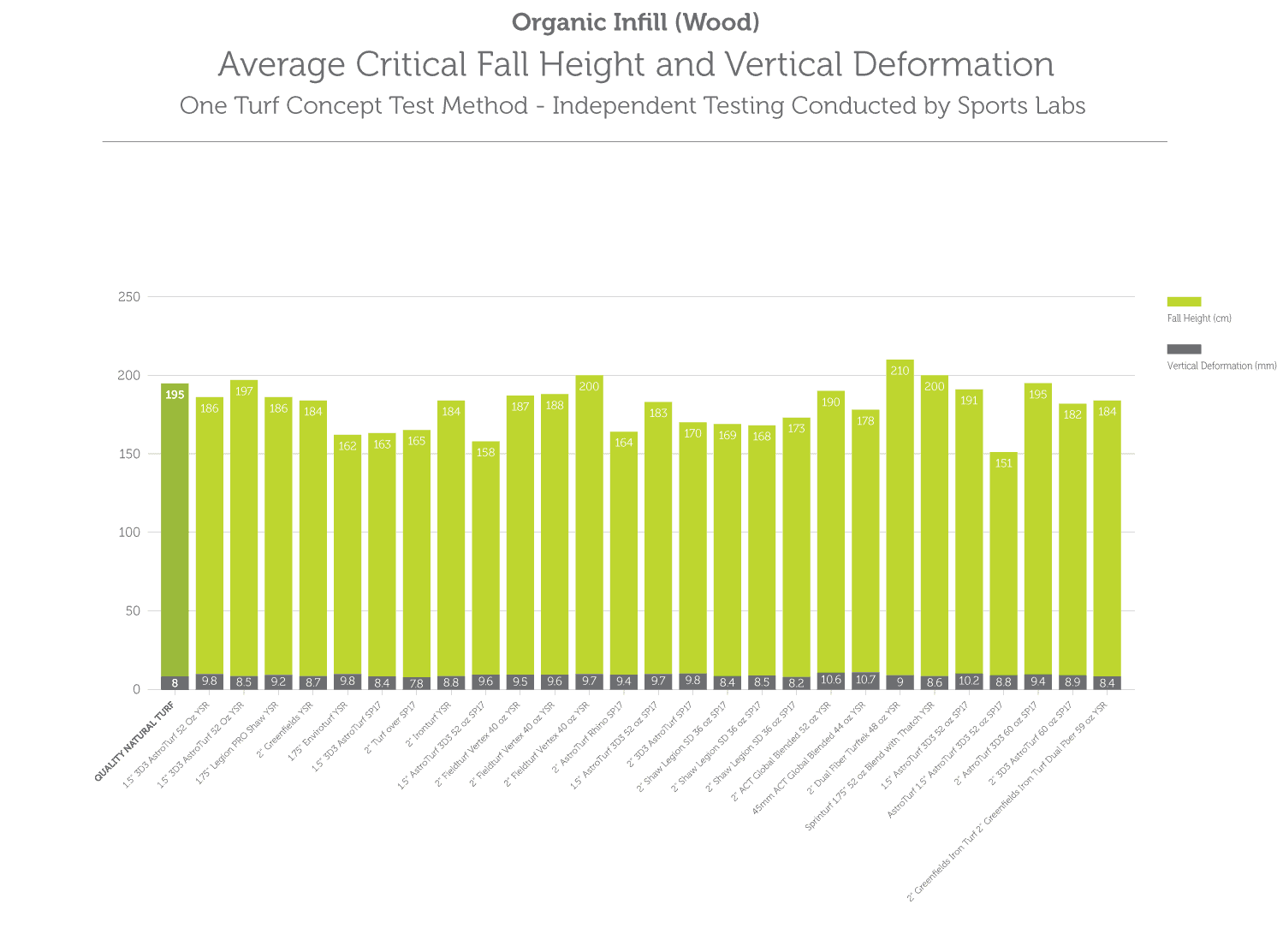 Average Critical Fall Height and Vertical Deformation