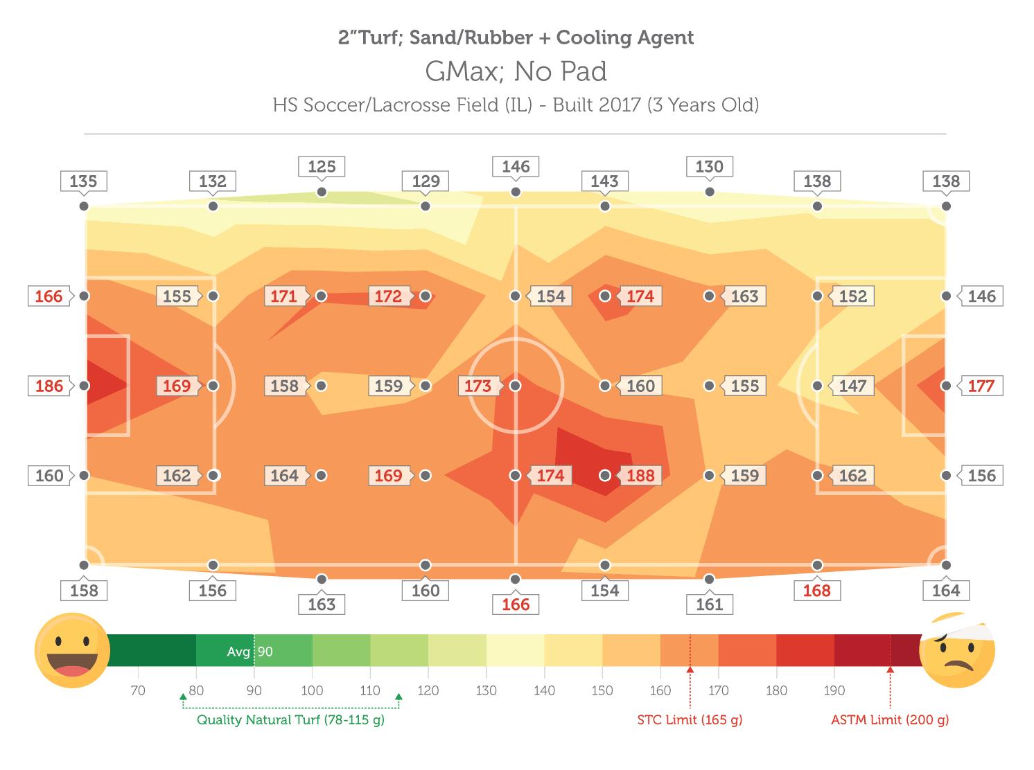Stage-HIC-GMax-Comparison-Chart-Final-Fenwick-2020-Dan-GENERIC-B-1
