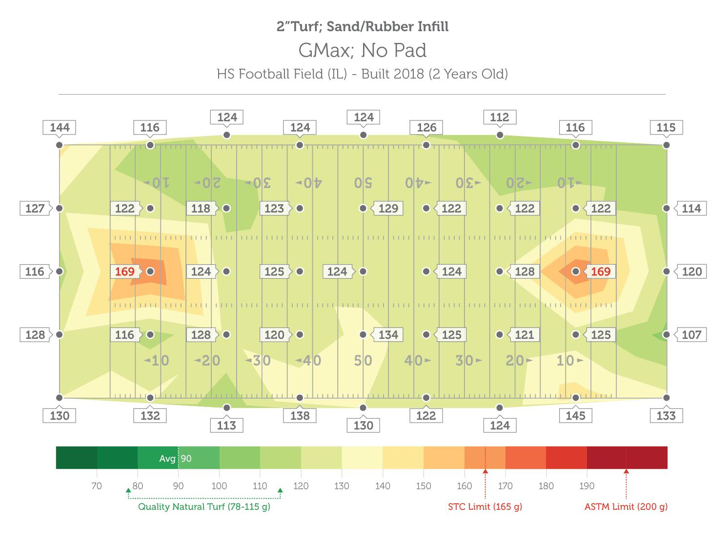 Stage-HIC-GMax-Comparison-Chart-Final-OPRF-2020-Dan-B