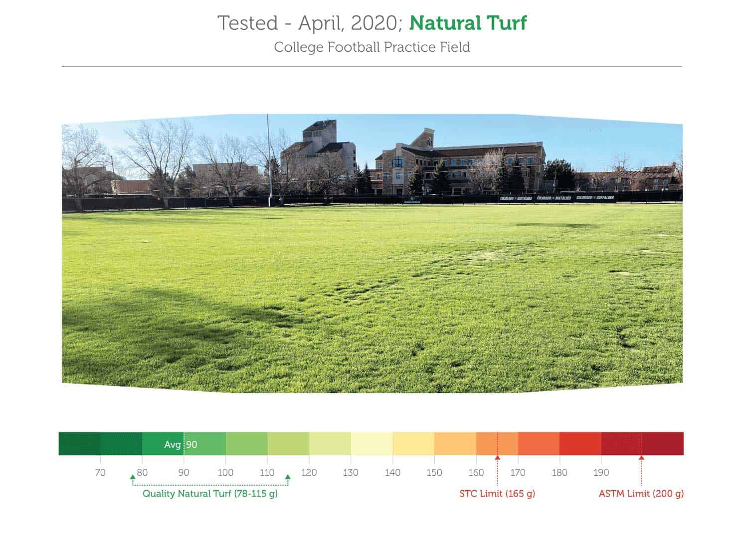 GMAX Test Results April 2020; Natural Turf