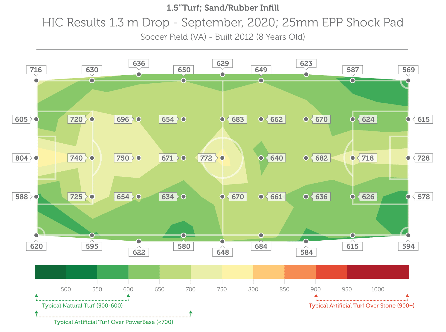 slide7-Stage-HIC-HIC-Comparison-Chart-Final-Virginia-2020-Dan-v2-a