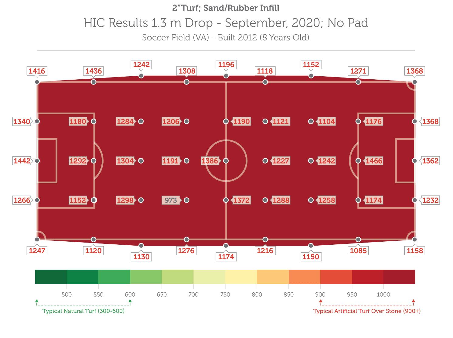 HIC Results 1.3m Drop – September, 2020; No Pad