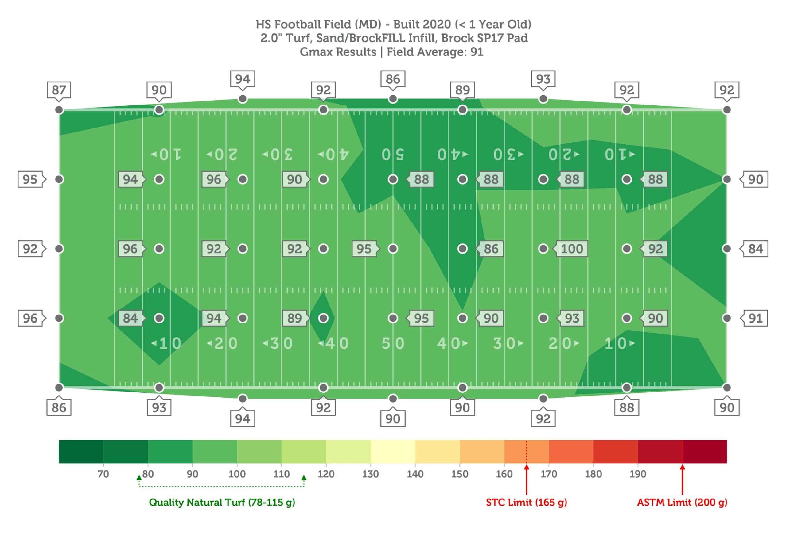 HS Football Field (MD), 0yo, Brock SP17 Pad, Sand-BrockFILL, GMAX