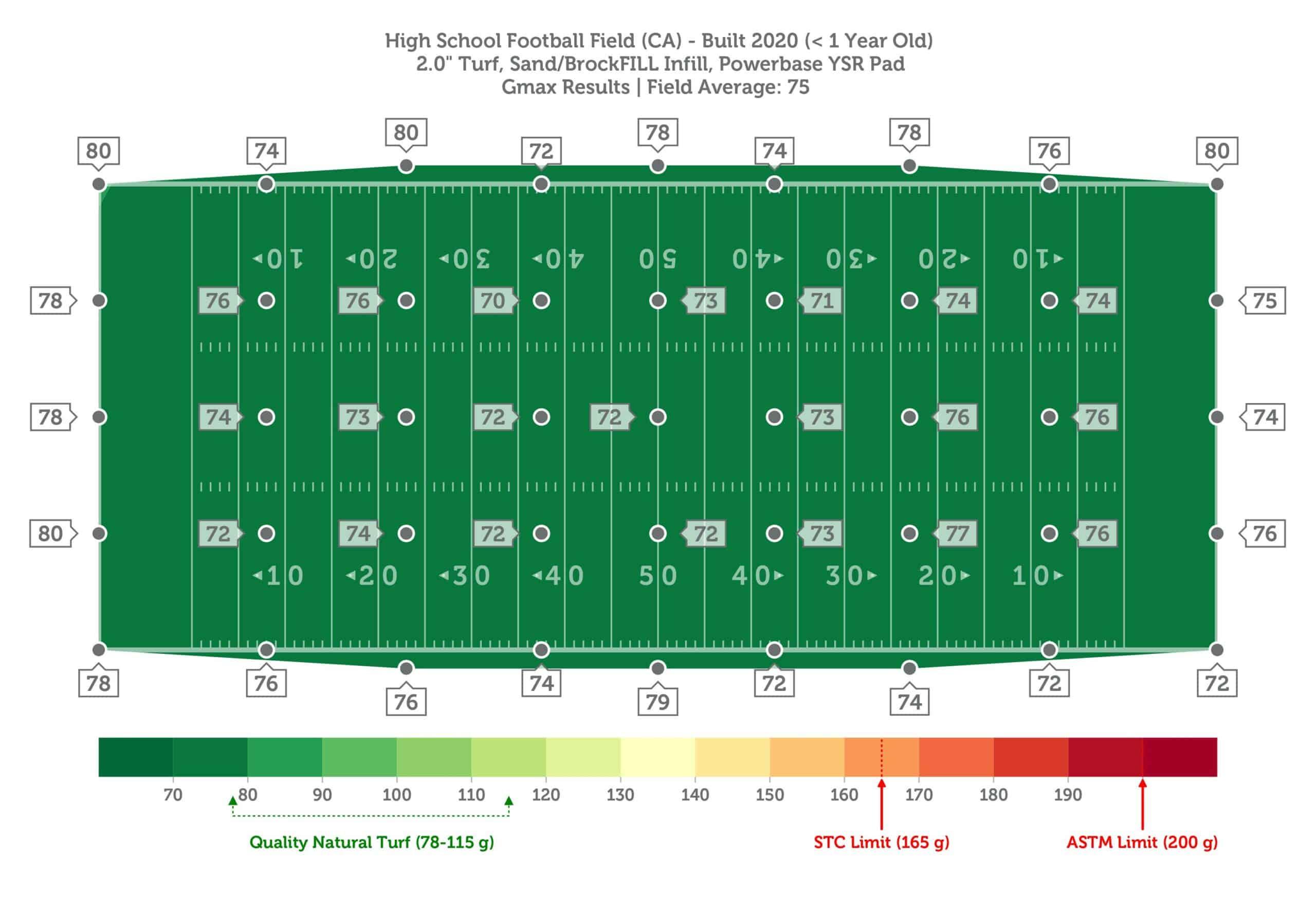 High School Football Field (CA), 0yo, Powerbase YSR Pad, Sand-BrockFILL, GMAX